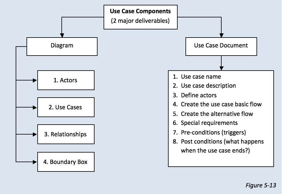 Guide to business analysis how to create a use case diagram part 1 what are the components of a use case ccuart Images