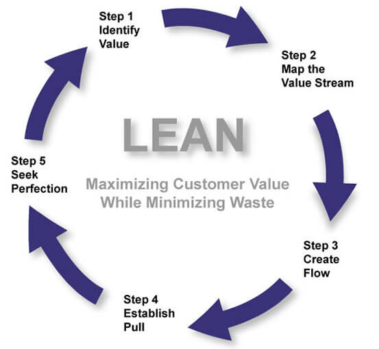 Learn Lean Six Sigma (Part 1) | Elgendy blog