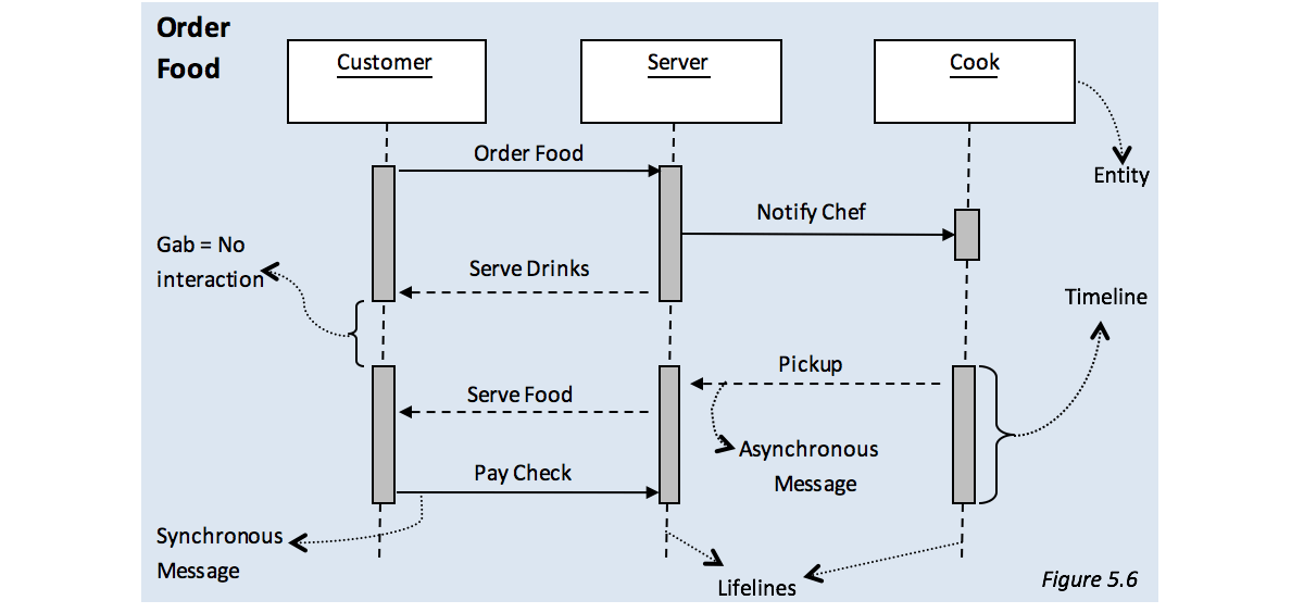 Guide to business analysis what is uml sequence diagrams are executed line by line showing the time ordering of messages lets take a look at the following example ccuart Image collections