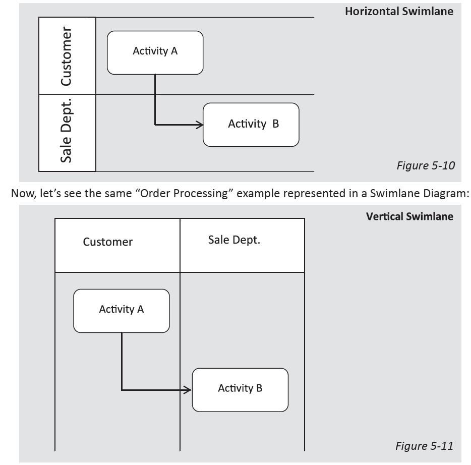 Uml diagrams business process modeling elgendy blog see swimelane example click here pooptronica Gallery