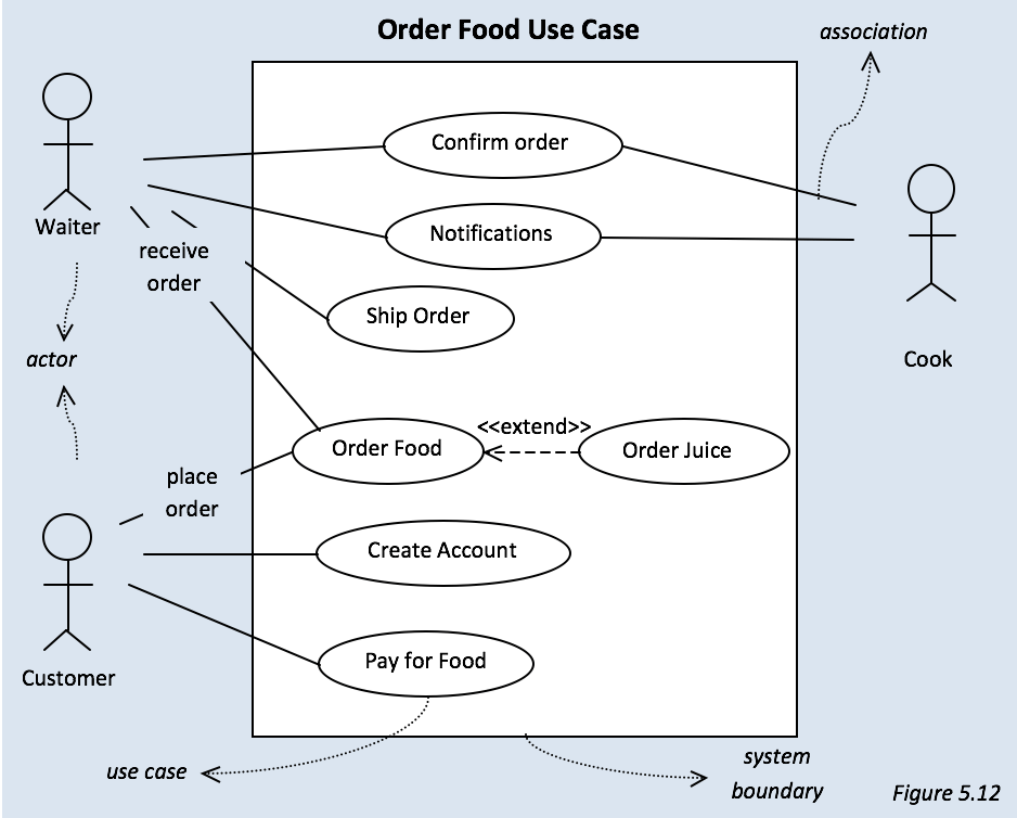 How to create a use case diagram moelgendy blog why create a use case top ccuart Choice Image